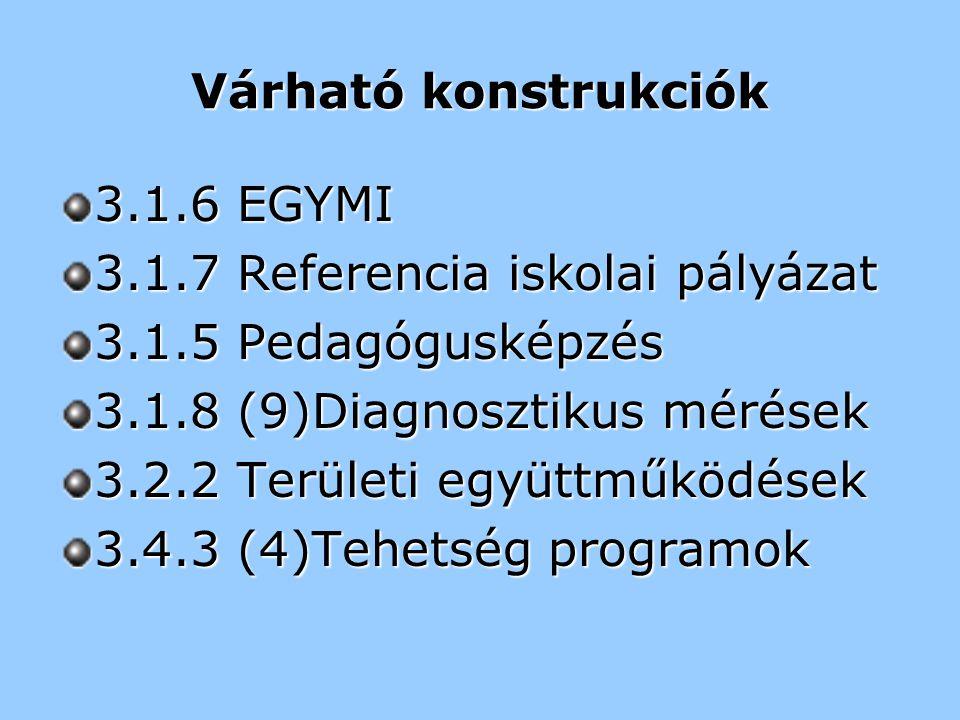 Várható konstrukciók 3.1.6 EGYMI 3.1.7 Referencia iskolai pályázat 3.1.5 Pedagógusképzés 3.1.8 (9)Diagnosztikus mérések 3.2.2 Területi együttműködések 3.4.3 (4)Tehetség programok