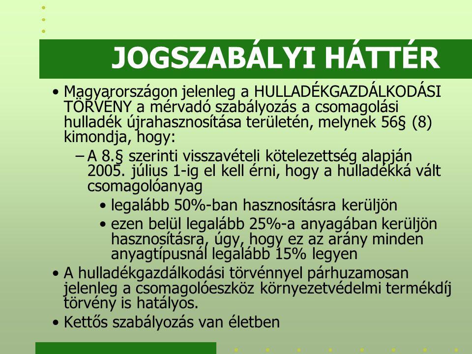 JOGSZABÁLYI HÁTTÉR Magyarországon jelenleg a HULLADÉKGAZDÁLKODÁSI TÖRVÉNY a mérvadó szabályozás a csomagolási hulladék újrahasznosítása területén, melynek 56§ (8) kimondja, hogy: –A 8.§ szerinti visszavételi kötelezettség alapján 2005.