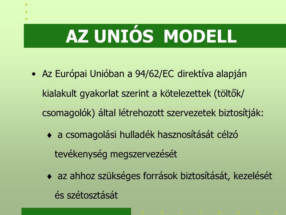 AZ UNIÓS MODELL Az Európai Unióban a 94/62/EC direktíva alapján kialakult gyakorlat szerint a kötelezettek (töltők/ csomagolók) által létrehozott szervezetek biztosítják:  a csomagolási hulladék hasznosítását célzó tevékenység megszervezését  az ahhoz szükséges források biztosítását, kezelését és szétosztását