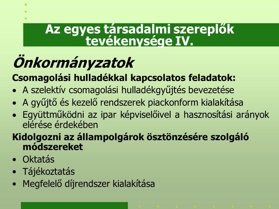 Az egyes társadalmi szereplők tevékenysége IV. Önkormányzatok Csomagolási hulladékkal kapcsolatos feladatok:  A szelektív csomagolási hulladékgyűjtés