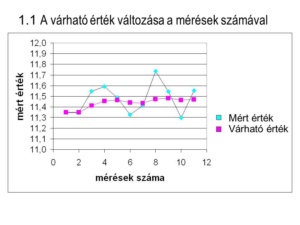 """1.2 A várható érték és a szórás Egy mérési sorozat várható értékét ( ) a mérési sorozat elemeinek számtani közepeként számoljuk: A szórás (σ) a párhuzamos mérési eredmények közötti eltérés jellemzésére szolgál; a várható értékek körüli mérési eredmények szoros vagy laza """"csoportosulását jellemzi."""