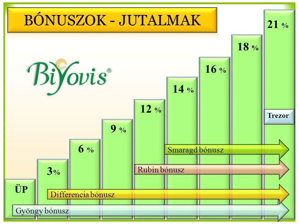 Gyöngy bónusz Differencia bónusz ÜP 21 % 16 % 14 % 12 % 9 %9 % 6 %6 % 3%3% Rubin bónusz Trezor Smaragd bónusz