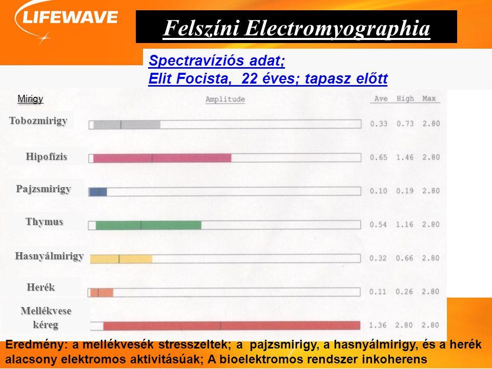 Overview Technology Studies Products Future Questions Eredmény: a mellékvesék stresszeltek; a pajzsmirigy, a hasnyálmirigy, és a herék alacsony elektr