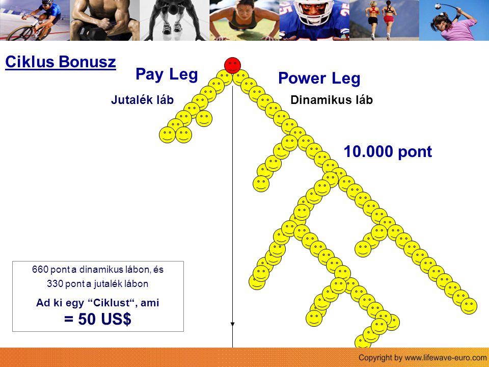 Power Leg Pay Leg Der Life Wave Vergütungsplan Ciklus Bonusz 10.000 pont Jutalék lábDinamikus láb 660 pont a dinamikus lábon, és 330 pont a jutalék lábon Ad ki egy Ciklust , ami = 50 US$
