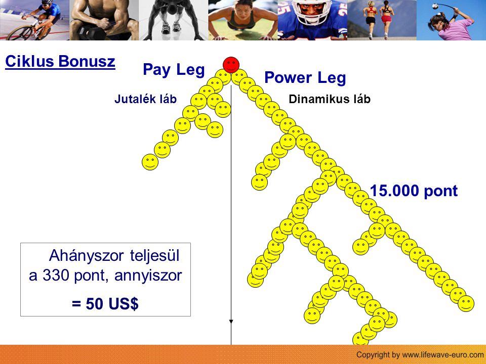 Power Leg Pay Leg Der Life Wave Vergütungsplan Ahányszor teljesül a 330 pont, annyiszor = 50 US$ Ciklus Bonusz 15.000 pont Jutalék lábDinamikus láb