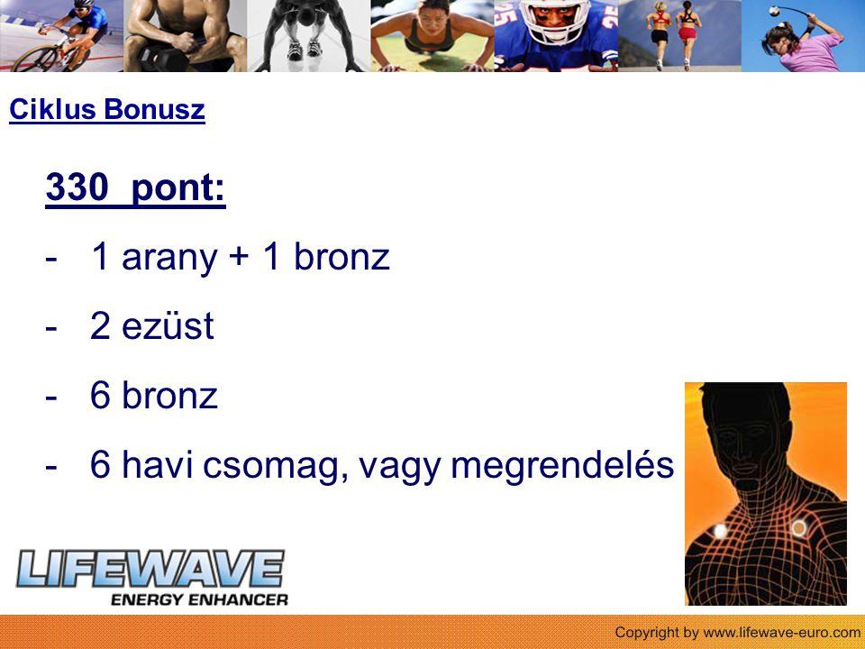 330 pont: - 1 arany + 1 bronz - 2 ezüst - 6 bronz - 6 havi csomag, vagy megrendelés Ciklus Bonusz