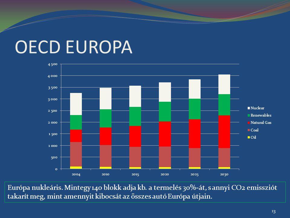 OECD EUROPA Európa nukleáris. Mintegy 140 blokk adja kb. a termelés 30%-át, s annyi CO2 emissziót takarít meg, mint amennyit kibocsát az összes autó E