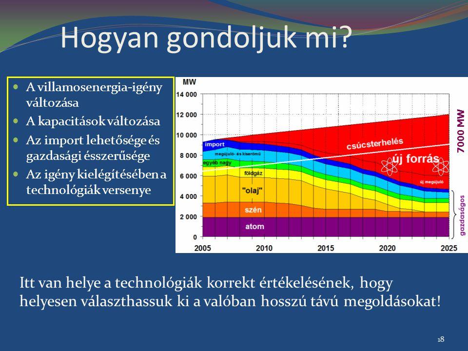 Hogyan gondoljuk mi? A villamosenergia-igény változása A kapacitások változása Az import lehetősége és gazdasági ésszerűsége Az igény kielégítésében a