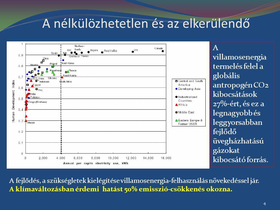 A kézenfekvő megoldás A Világon a 439 (441) atomerőművi blokk adja az emisszió-mentes termelés felét; Pozitívumok: Alacsony termelési költség Alacsony az üzemanyag-hányad a költségekben Üzleti és geopolitikai értelemben stabil üzemanyag-piac Pozitív hatása van az ellátás-biztonságra Normálüzemi környezetterhelés elhanyagolható Hosszú élettartam Magas megbízhatóság, rendelkezésre állás Ma már üzleti alapon megvalósítható, de az államnak kétségkívül van bizonyos szerepe Negatívumok: Magas beruházási költségek Bonyolult engedélyezés (befektetői kockázat) A radioaktív hulladék és a kiégett üzemanyag elhelyezése Rendkívüli politikai-társadalmi érzékenység (a biztonsággal, a proliferációval, s a fizikai védelemmel, illetve a hulladék-kérdéssel összefüggően) Az atomerőművek 2006-ban 2,6 milliárd MWh villamos energiát termeltek.