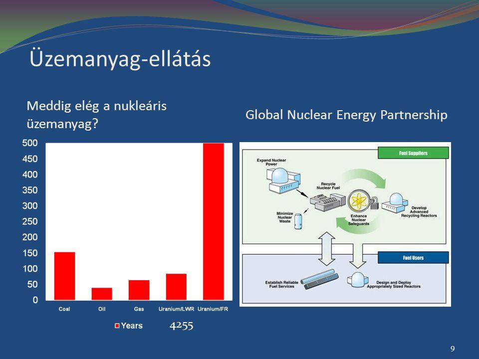 Üzemanyag-ellátás Meddig elég a nukleáris üzemanyag? Global Nuclear Energy Partnership 4250 4255 9