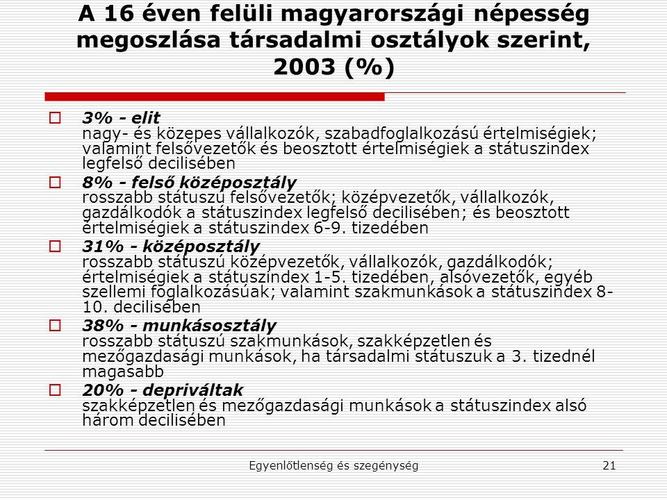 Egyenlőtlenség és szegénység21 A 16 éven felüli magyarországi népesség megoszlása társadalmi osztályok szerint, 2003 (%)  3% - elit nagy- és közepes vállalkozók, szabadfoglalkozású értelmiségiek; valamint felsővezetők és beosztott értelmiségiek a státuszindex legfelső decilisében  8% - felső középosztály rosszabb státuszú felsővezetők; középvezetők, vállalkozók, gazdálkodók a státuszindex legfelső decilisében; és beosztott értelmiségiek a státuszindex 6-9.