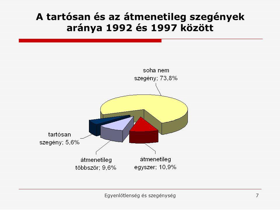 Egyenlőtlenség és szegénység8 Jövedelmi egyenlőtlenség és szegénység Magyarországon, 1987-2003 1987199219962000200320052007 Szegények aránya*-11,914,212,913,512,012,6 S10**20,922,724,324,825,725,123,6 P90/P10***2,813,073,953,783,903,783,53 * Az ekvivalens mediánjövedelem 60%-a alatti jövedelem esetén ** A legfelső jövedelmi tized részesedése az összjövedelemből az egy főre jutó jövedelem alapján *** A legfelső jövedelmi tized alsó határpontjának és a legalsó jövedelmi tized felső határpontjának az aránya az egy főre jutó jövedelem alapján