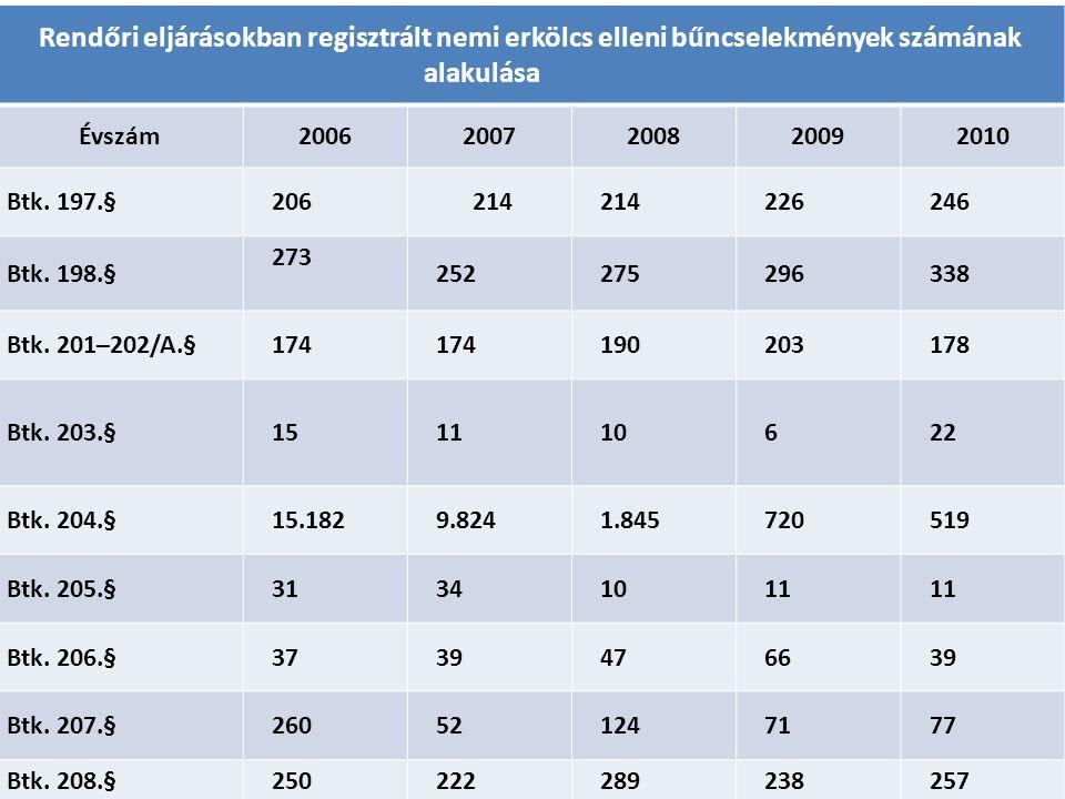 Rendőri eljárásokban regisztrált nemi erkölcs elleni bűncselekmények számának alakulása Évszám20062007200820092010 Btk. 197.§206 214 226246 Btk. 198.§