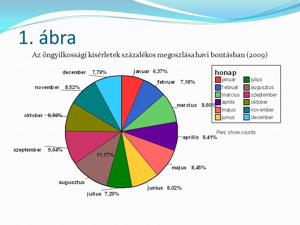1. ábra Az öngyilkossági kísérletek százalékos megoszlása havi bontásban (2009)