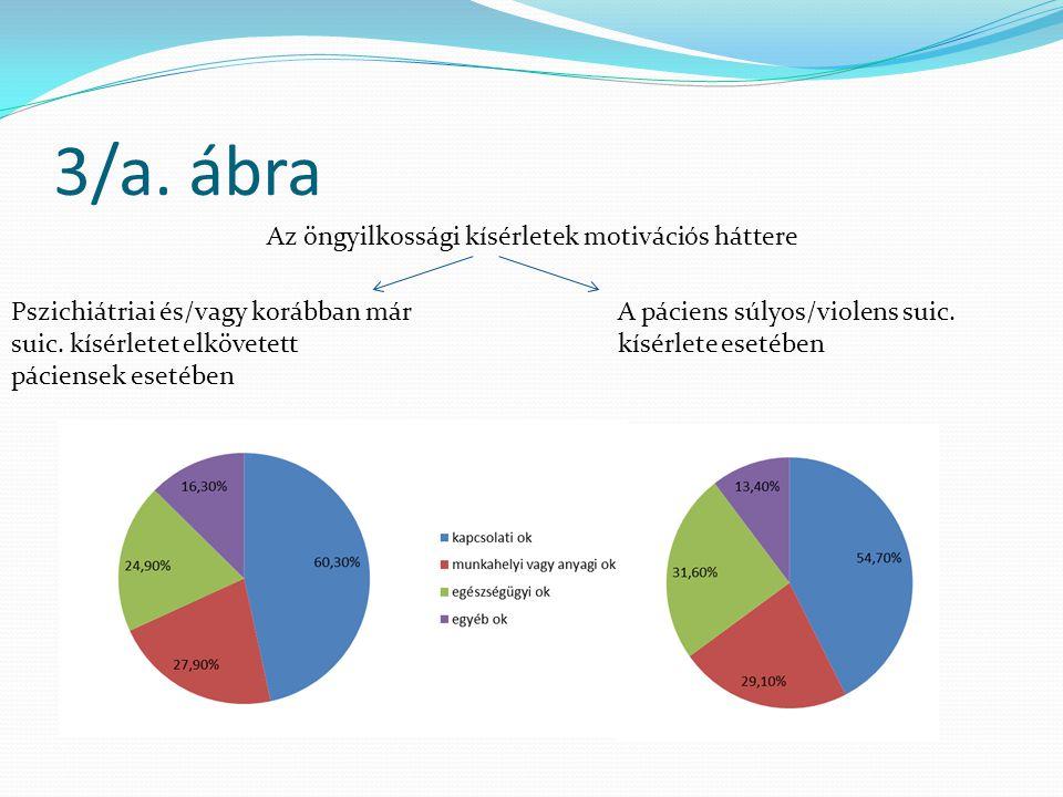 3/a. ábra Az öngyilkossági kísérletek motivációs háttere Pszichiátriai és/vagy korábban már suic. kísérletet elkövetett páciensek esetében A páciens s
