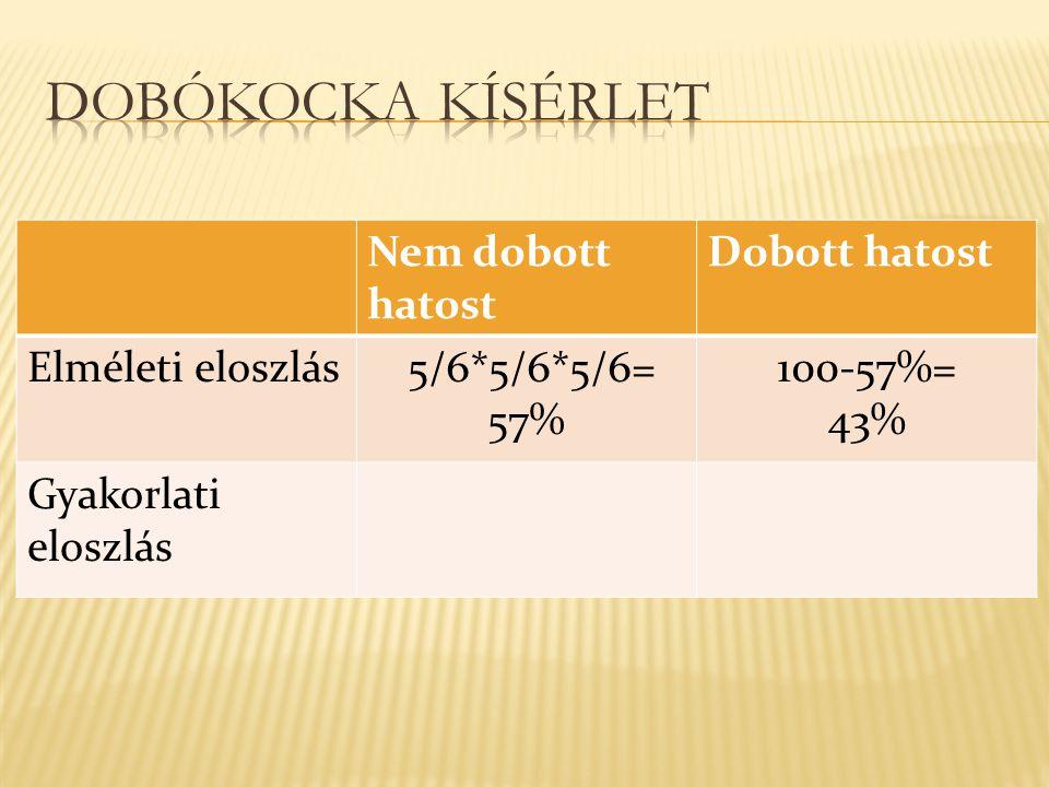 Nem dobott hatost Dobott hatost Elméleti eloszlás 5/6*5/6*5/6= 57% 100-57%= 43% Gyakorlati eloszlás