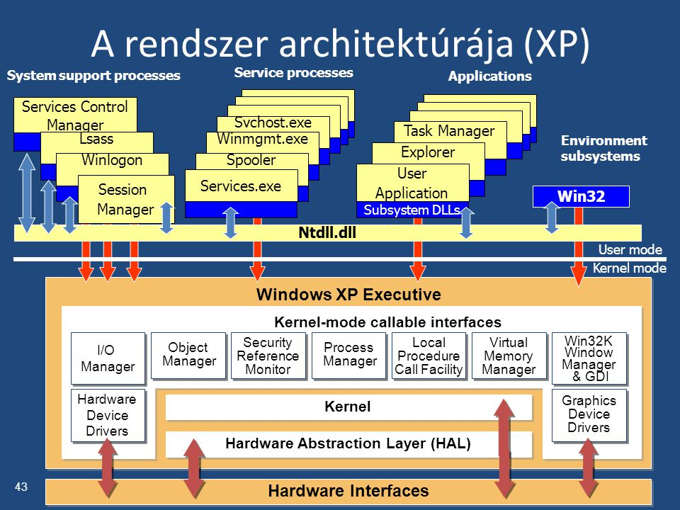 Windows XP Executive Kernel Hardware Abstraction Layer (HAL) Hardware Interfaces Object Manager Object Manager Security Reference Monitor Security Ref