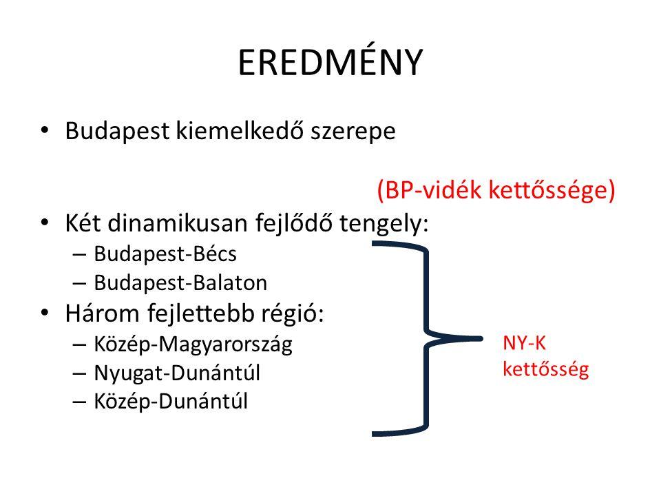EREDMÉNY Budapest kiemelkedő szerepe (BP-vidék kettőssége) Két dinamikusan fejlődő tengely: – Budapest-Bécs – Budapest-Balaton Három fejlettebb régió: – Közép-Magyarország – Nyugat-Dunántúl – Közép-Dunántúl NY-K kettősség