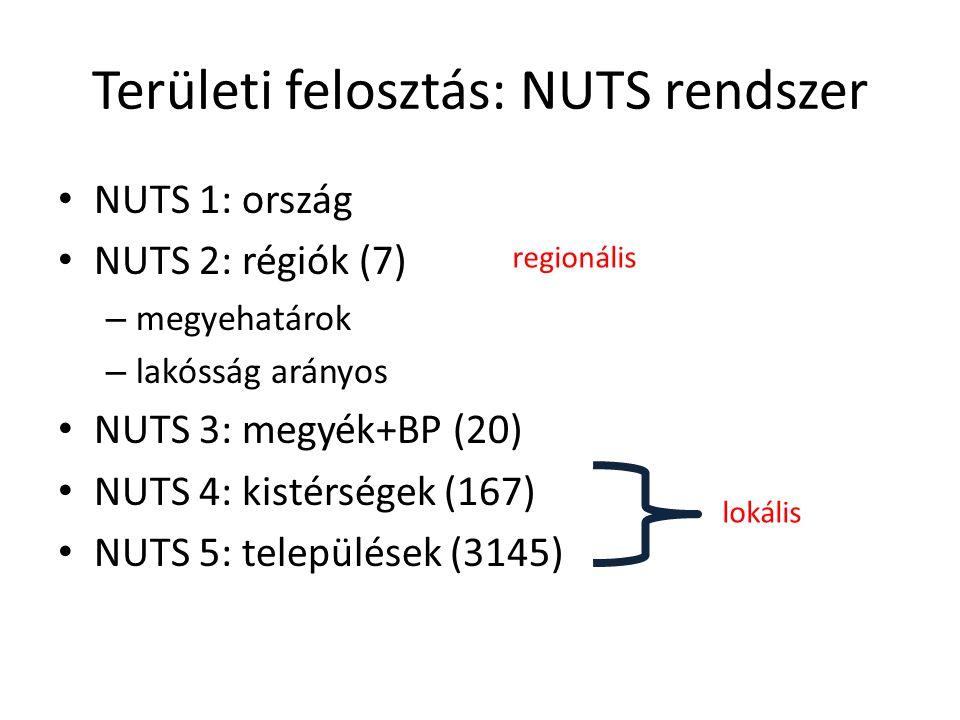 Területi felosztás: NUTS rendszer NUTS 1: ország NUTS 2: régiók (7) – megyehatárok – lakósság arányos NUTS 3: megyék+BP (20) NUTS 4: kistérségek (167) NUTS 5: települések (3145) lokális regionális