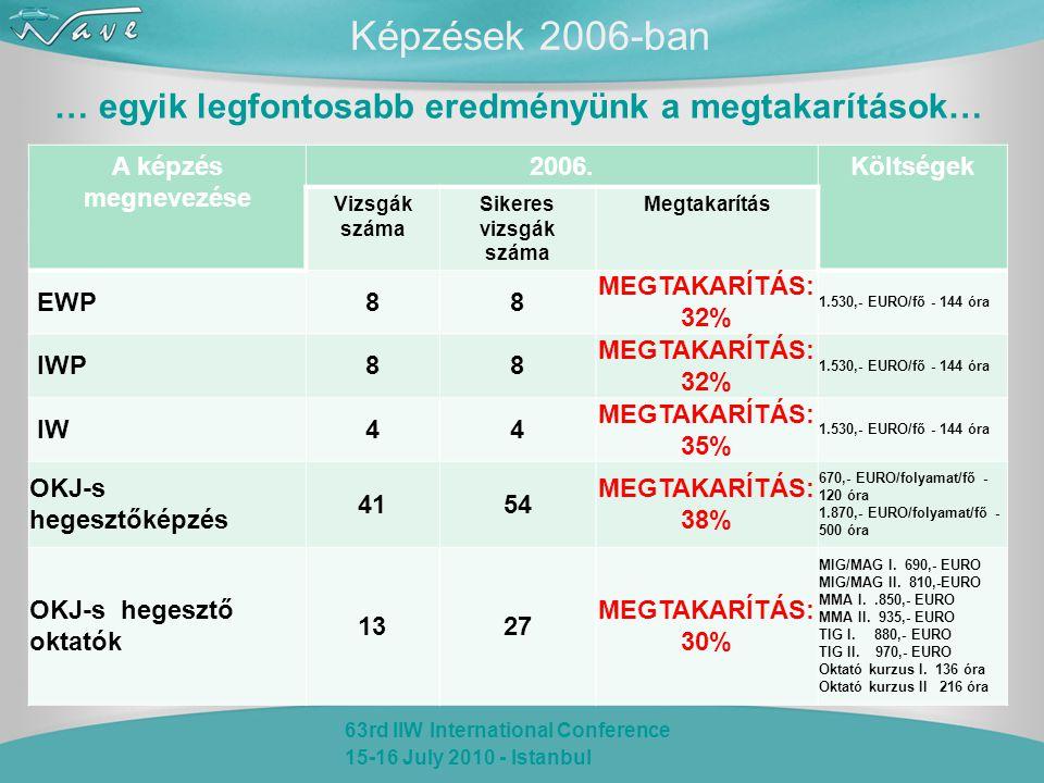 63rd IIW International Conference 15-16 July 2010 - Istanbul Képzések 2006-ban … egyik legfontosabb eredményünk a megtakarítások… A képzés megnevezése 2006.Költségek Vizsgák száma Sikeres vizsgák száma Megtakarítás EWP88 MEGTAKARÍTÁS: 32% 1.530,- EURO/fő - 144 óra IWP88 MEGTAKARÍTÁS: 32% 1.530,- EURO/fő - 144 óra IW44 MEGTAKARÍTÁS: 35% 1.530,- EURO/fő - 144 óra OKJ-s hegesztőképzés 4154 MEGTAKARÍTÁS: 38% 670,- EURO/folyamat/fő - 120 óra 1.870,- EURO/folyamat/fő - 500 óra OKJ-s hegesztő oktatók 1327 MEGTAKARÍTÁS: 30% MIG/MAG I.