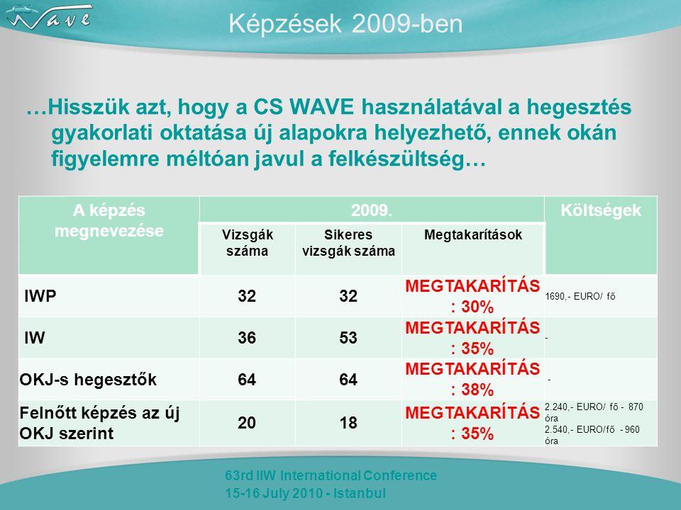 63rd IIW International Conference 15-16 July 2010 - Istanbul Képzések 2009-ben …Hisszük azt, hogy a CS WAVE használatával a hegesztés gyakorlati oktatása új alapokra helyezhető, ennek okán figyelemre méltóan javul a felkészültség… A képzés megnevezése 2009.Költségek Vizsgák száma Sikeres vizsgák száma Megtakarítások IWP32 MEGTAKARÍTÁS : 30% 1690,- EURO/ fő IW3653 MEGTAKARÍTÁS : 35% - OKJ-s hegesztők64 MEGTAKARÍTÁS : 38% - Felnőtt képzés az új OKJ szerint 2018 MEGTAKARÍTÁS : 35% 2.240,- EURO/ fő - 870 óra 2.540,- EURO/fő - 960 óra