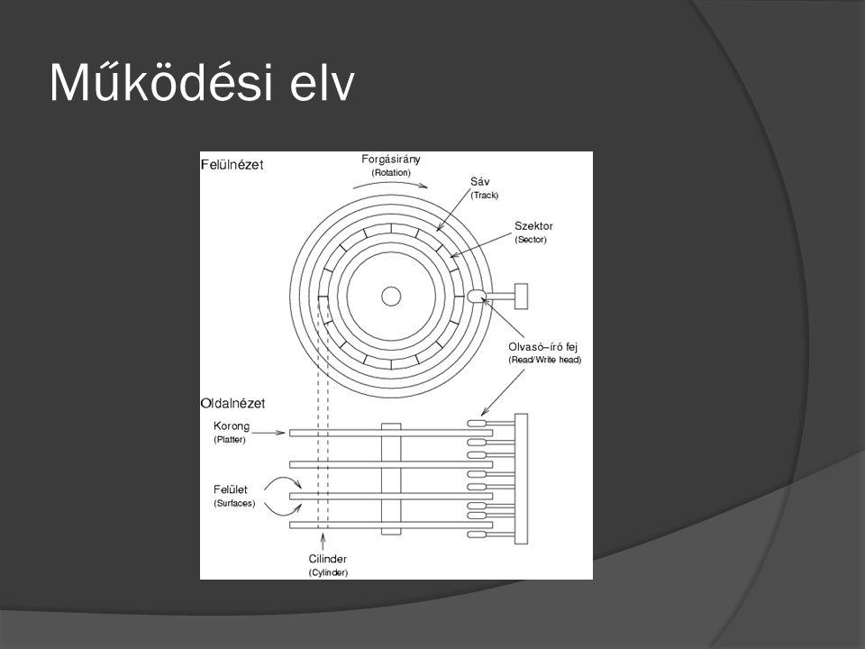 Főbb tulajdonságok  Tárolókapacitás: 40 GB – 2 TB  Írási és olvasási sebesség: cache, fordulat (rpm)  Csatolófelület: ATA, SATA, SCSI, Fiber Channel (FC)
