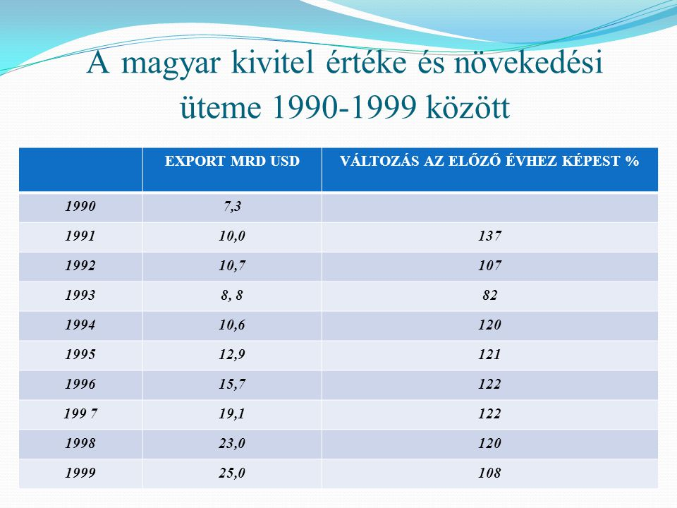 EXPORT MRD USDVÁLTOZÁS AZ ELŐZŐ ÉVHEZ KÉPEST % 19907,3 199110,0137 199210,7107 19938, 882 199410,6120 199512,9121 199615,7122 199 719,1122 199823,0120 199925,0108 A magyar kivitel értéke és növekedési üteme 1990-1999 között