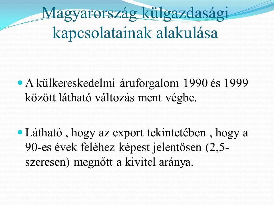 A rendszerváltás után visszaesés jelentkezett Oka: KGST mechanizmusok szétestek ( alapvetően barter –ügyletek) Javulás 1992-től (Európai Megállapodás életbelépése) a magyar termékek olyan színvonalon és árakon állították elő, hogy nem lehetett a korábbi KGST- viszonylaton kívül eladni Az import megugrik Cserearányok romlanak ( már teljes mértékben dollárért kell megvásárolni az energiahordozókat, nyersanyagokat)
