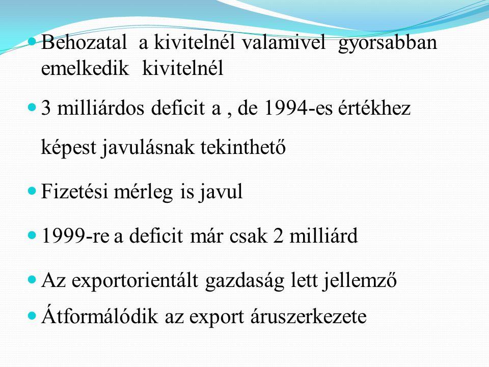 Behozatal a kivitelnél valamivel gyorsabban emelkedik kivitelnél 3 milliárdos deficit a, de 1994-es értékhez képest javulásnak tekinthető Fizetési mérleg is javul 1999-re a deficit már csak 2 milliárd Az exportorientált gazdaság lett jellemző Átformálódik az export áruszerkezete