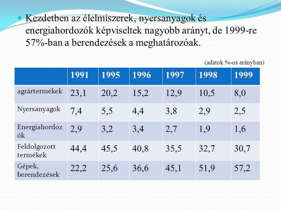 Magyar kivitel viszonylat szerkezete Fejlett országok EUKözép- és Kelet Európa FÁKFejlődő országok 199169,046,018,012,08,0 199676,269,419,87,33,2 199777,571,219,37,32,6 199880,473,015,94,53,0 199984,076,012,42,43,2