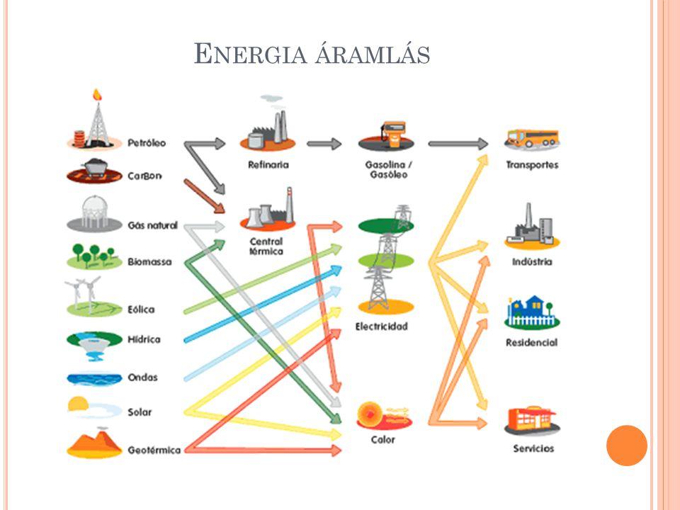 E NERGIA FAJTÁK I primer energiahordozók (természetből kinyert energiahordozók) Meg nem újítható fosszilis energiahordozók Pl.