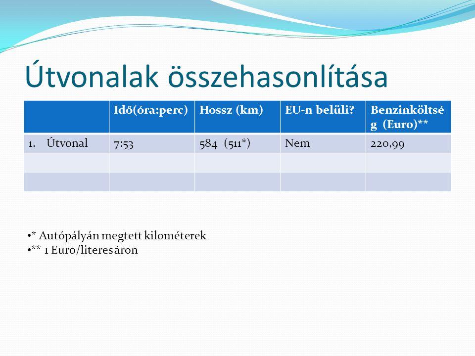 Útvonalak összehasonlítása Idő(óra:perc)Hossz (km)EU-n belüli Benzinköltsé g (Euro)** 1.Útvonal7:53584 (511*)Nem220,99 * Autópályán megtett kilométerek ** 1 Euro/literes áron