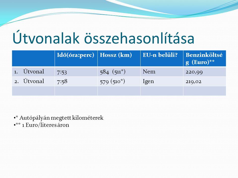 Útvonalak összehasonlítása Idő(óra:perc)Hossz (km)EU-n belüli Benzinköltsé g (Euro)** 1.Útvonal7:53584 (511*)Nem220,99 2.Útvonal7:58579 (510*)Igen219,02 * Autópályán megtett kilométerek ** 1 Euro/literes áron