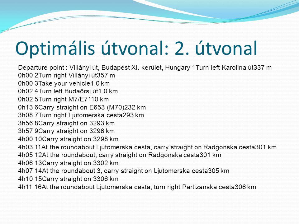 Optimális útvonal: 2. útvonal Departure point : Villányi út, Budapest XI.