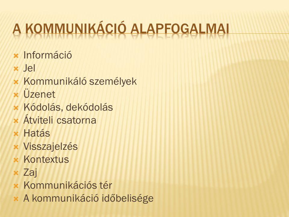  Információ  Jel  Kommunikáló személyek  Üzenet  Kódolás, dekódolás  Átviteli csatorna  Hatás  Visszajelzés  Kontextus  Zaj  Kommunikációs