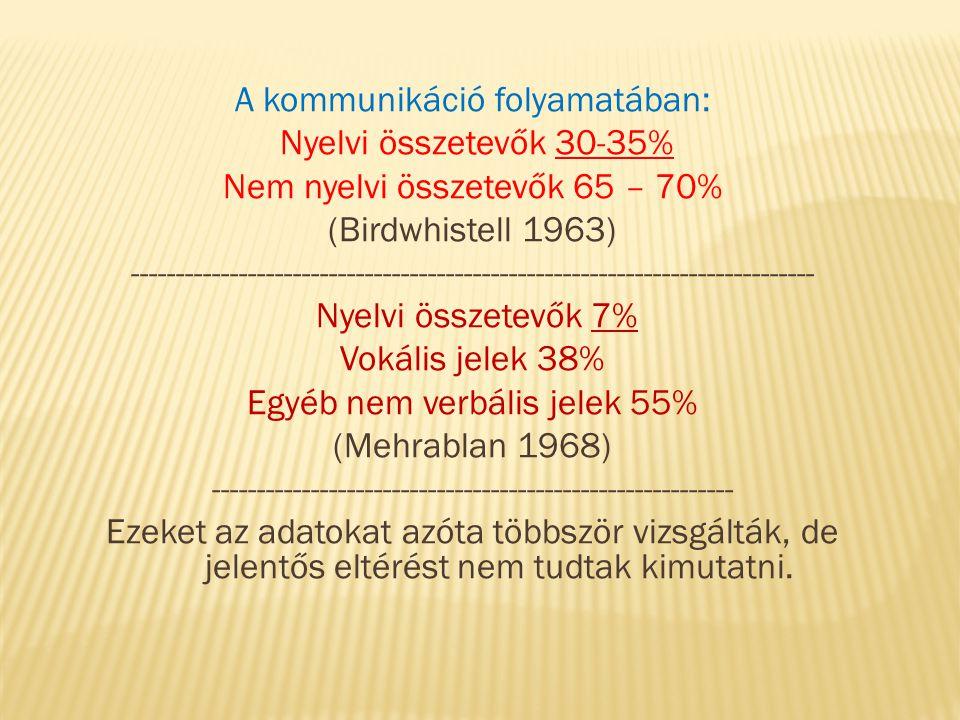 A kommunikáció folyamatában: Nyelvi összetevők 30-35% Nem nyelvi összetevők 65 – 70% (Birdwhistell 1963) ---------------------------------------------