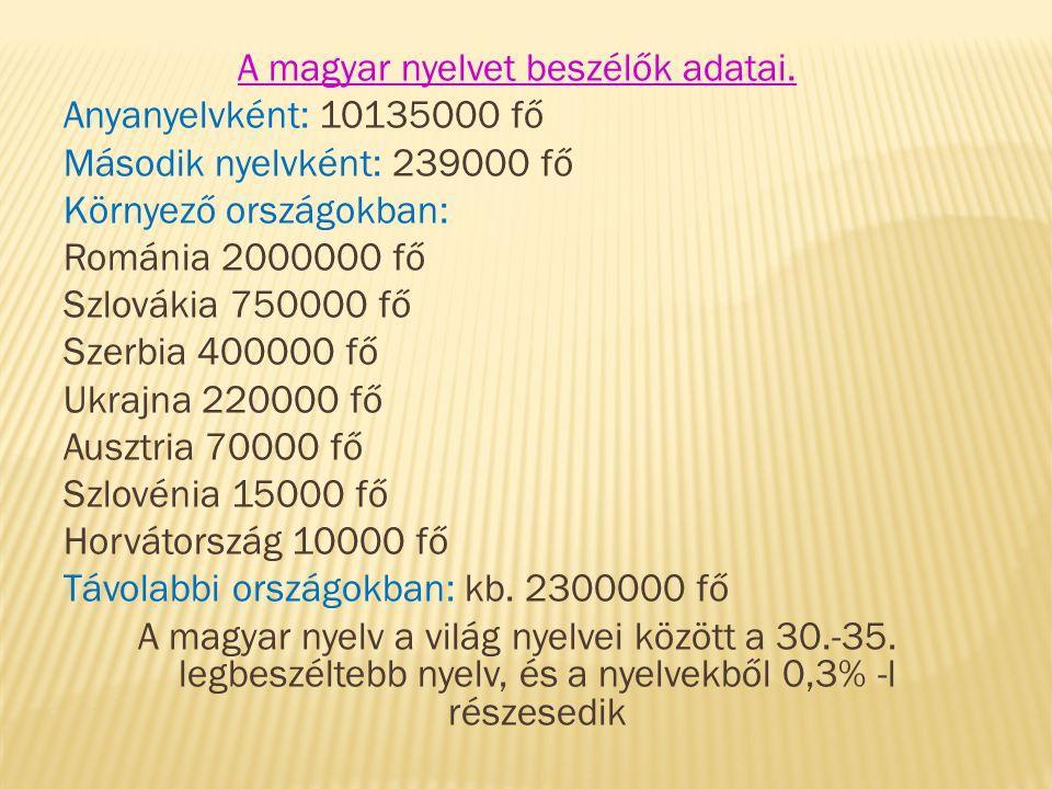 A magyar nyelvet beszélők adatai. Anyanyelvként: 10135000 fő Második nyelvként: 239000 fő Környező országokban: Románia 2000000 fő Szlovákia 750000 fő