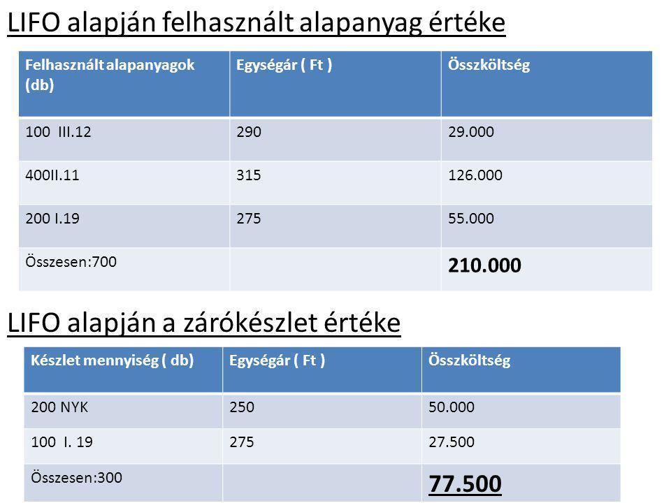 HIFO alapján felhasznált alapanyag értéke HIFO alapján a zárókészlet értéke Felhasznált alapanyagok (db) Egységár ( Ft )Összköltség 400 II.11315126.000 100 III.1229029.000 200 I.1927555.000 össesen.:700 210.000 Készlet mennyiség ( db)Egységár ( Ft )Összköltség ( Ft ) 200 NYK25050.000 100 I.1927527.500 Összesen:300 77.500