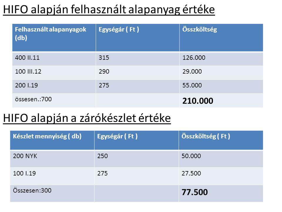 HIFO alapján felhasznált alapanyag értéke HIFO alapján a zárókészlet értéke Felhasznált alapanyagok (db) Egységár ( Ft )Összköltség 400 II.11315126.00