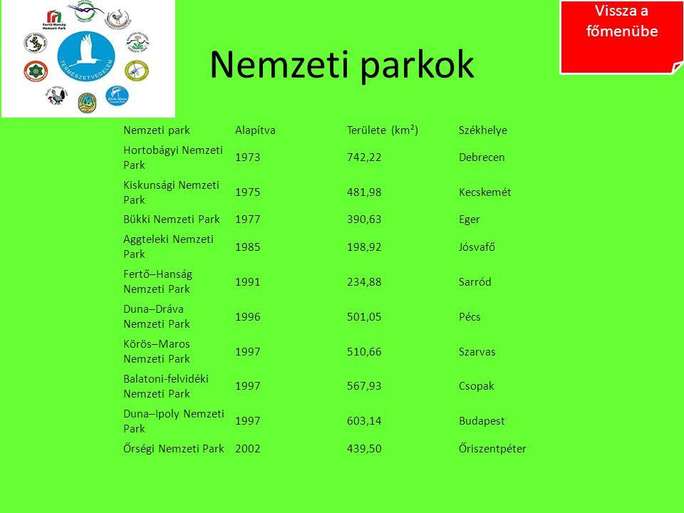 Nemzeti parkok Nemzeti parkAlapítvaTerülete (km²)Székhelye Hortobágyi Nemzeti Park 1973742,22Debrecen Kiskunsági Nemzeti Park 1975481,98Kecskemét Bükk