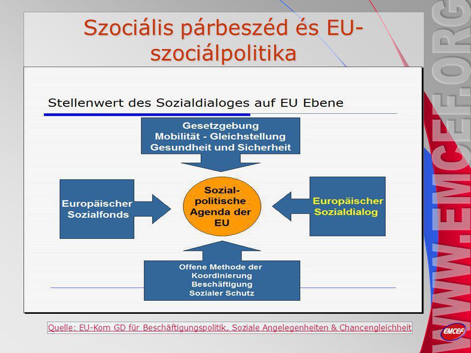 Szociális párbeszéd és EU- szociálpolitika Quelle: EU-Kom GD für Beschäftigungspolitik, Soziale Angelegenheiten & Chancengleichheit
