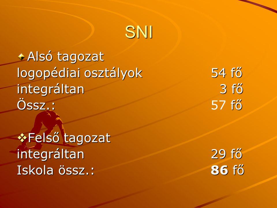 SNI Alsó tagozat logopédiai osztályok54 fő integráltan 3 fő Össz.: fő Össz.:57 fő  Felső tagozat integráltan29 fő Iskola össz.:86 fő