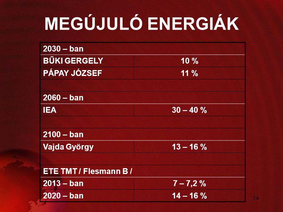 14 MEGÚJULÓ ENERGIÁK 2030 – ban BŰKI GERGELY10 % PÁPAY JÓZSEF11 % 2060 – ban IEA30 – 40 % 2100 – ban Vajda György13 – 16 % ETE TMT / Flesmann B / 2013