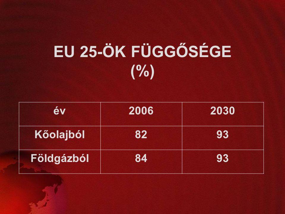 EU 25-ÖK FÜGGŐSÉGE (%) év20062030 Kőolajból8293 Földgázból8493