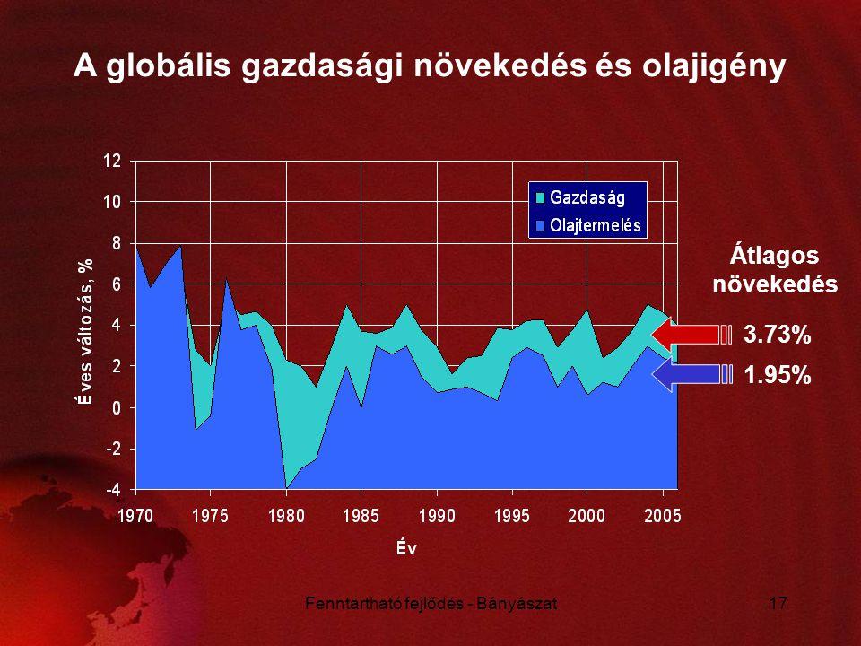 Fenntartható fejlődés - Bányászat17 A globális gazdasági növekedés és olajigény 3.73% 1.95% Átlagos növekedés