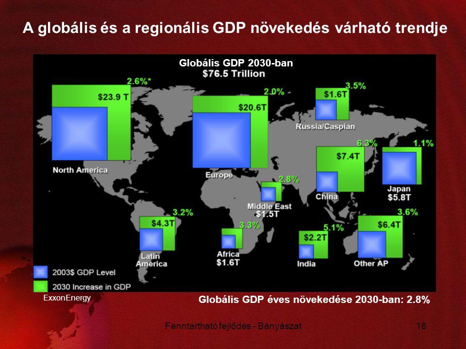 Fenntartható fejlődés - Bányászat18 ExxonEnergy A globális és a regionális GDP növekedés várható trendje Globális GDP 2030-ban Globális GDP éves növek
