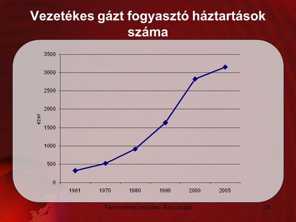 Fenntartható fejlődés - Bányászat25 Vezetékes gázt fogyasztó háztartások száma