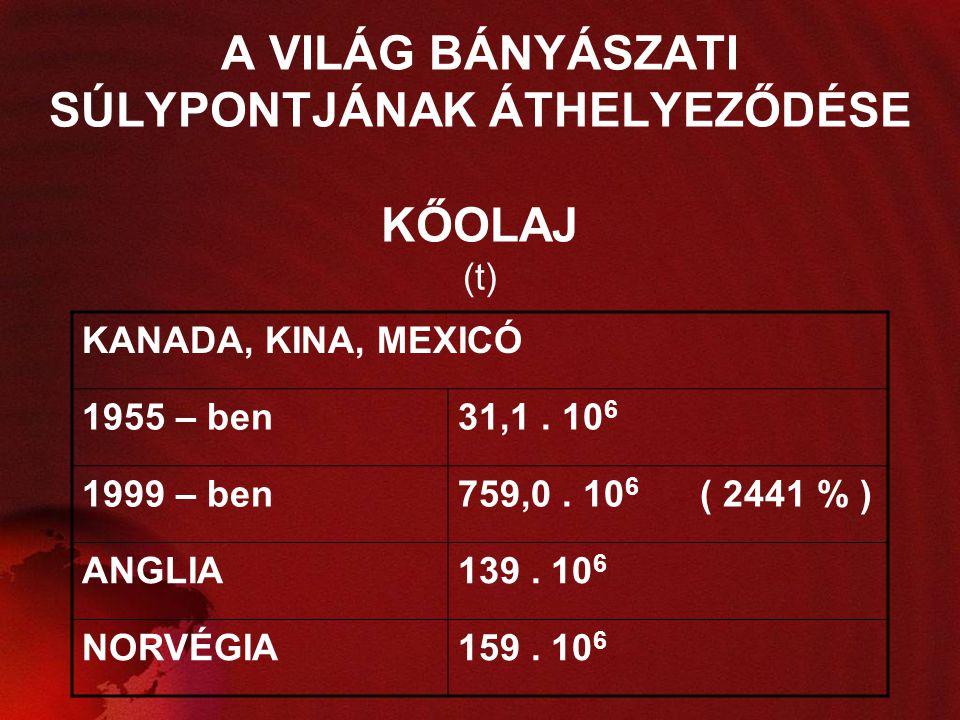 A VILÁG BÁNYÁSZATI SÚLYPONTJÁNAK ÁTHELYEZŐDÉSE KŐOLAJ (t) KANADA, KINA, MEXICÓ 1955 – ben31,1. 10 6 1999 – ben759,0. 10 6 ( 2441 % ) ANGLIA139. 10 6 N