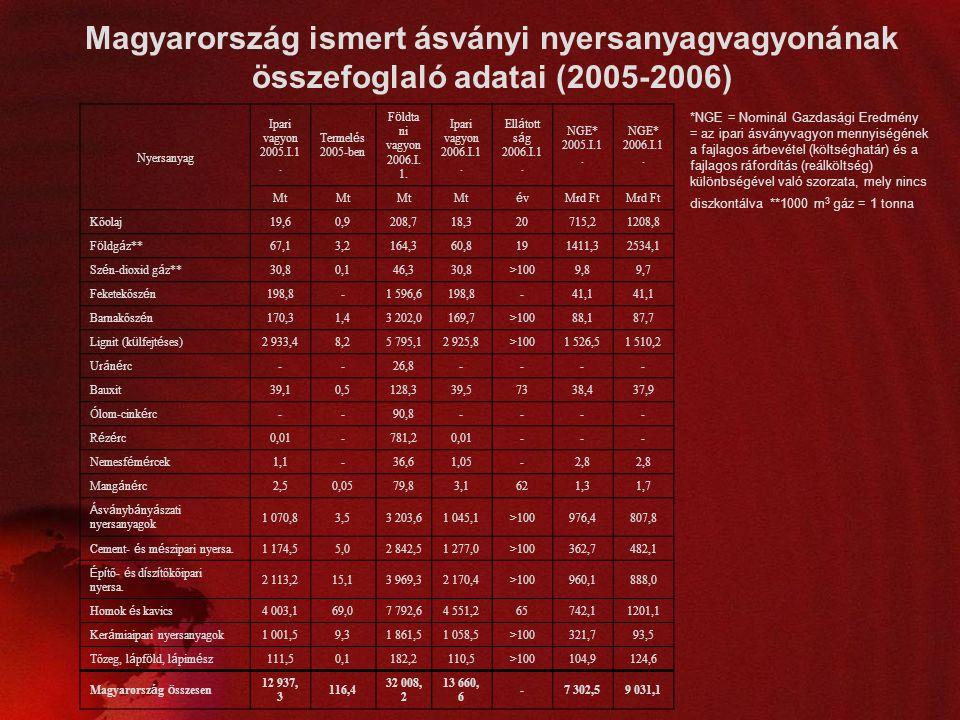 Magyarország ismert ásványi nyersanyagvagyonának összefoglaló adatai (2005-2006) Nyersanyag Ipari vagyon 2005.I.1. Termel é s 2005-ben F ö ldta ni vag