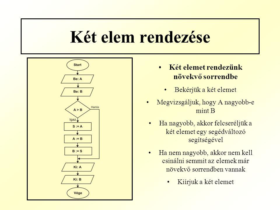 Két elem rendezése Két elemet rendezünk növekvő sorrendbe Bekérjük a két elemet Megvizsgáljuk, hogy A nagyobb-e mint B Ha nagyobb, akkor felcseréljük